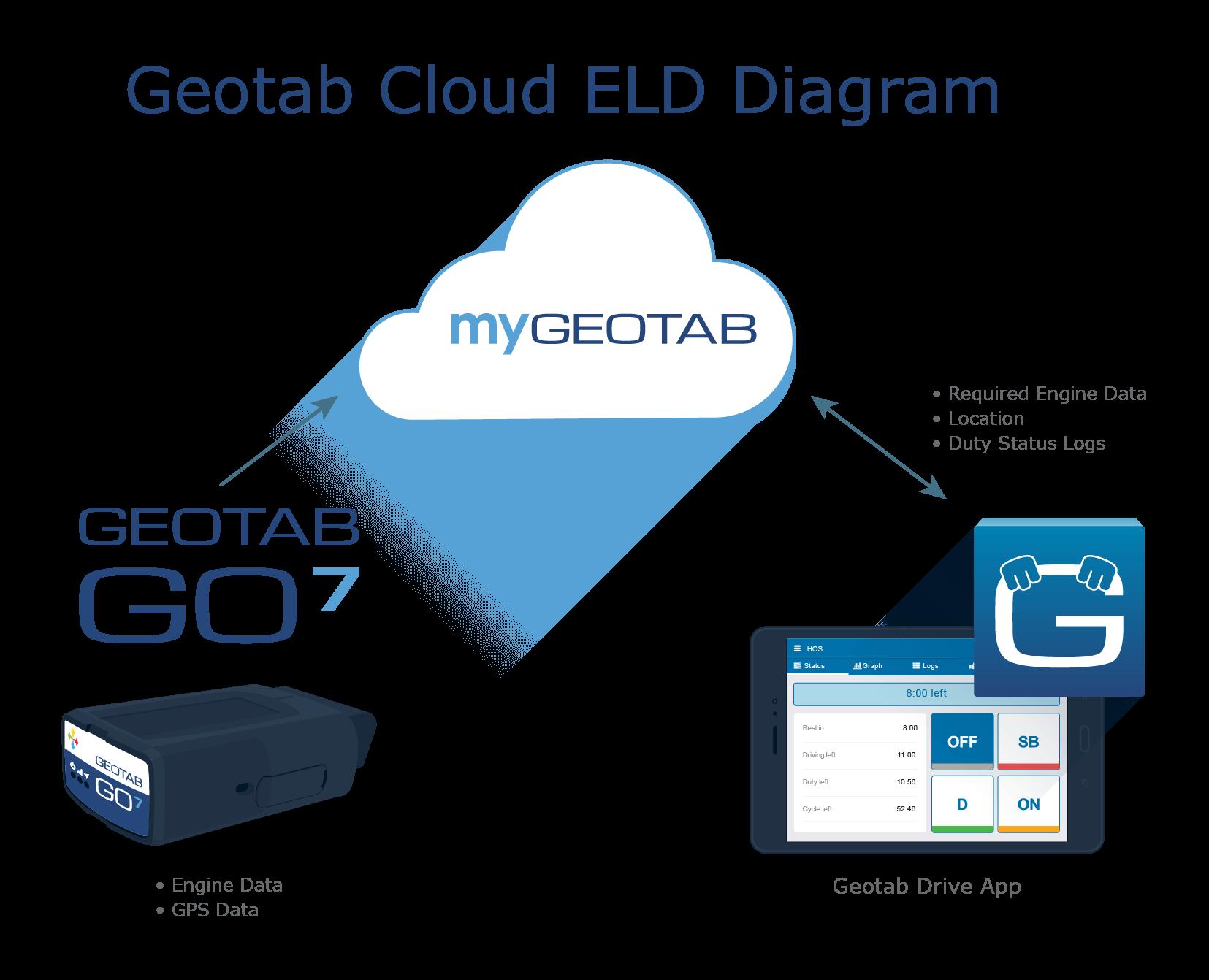 Geotab cloud ELD